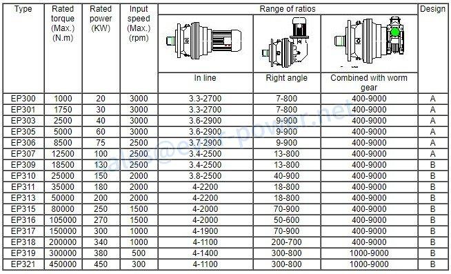 EP300 series planetary drives