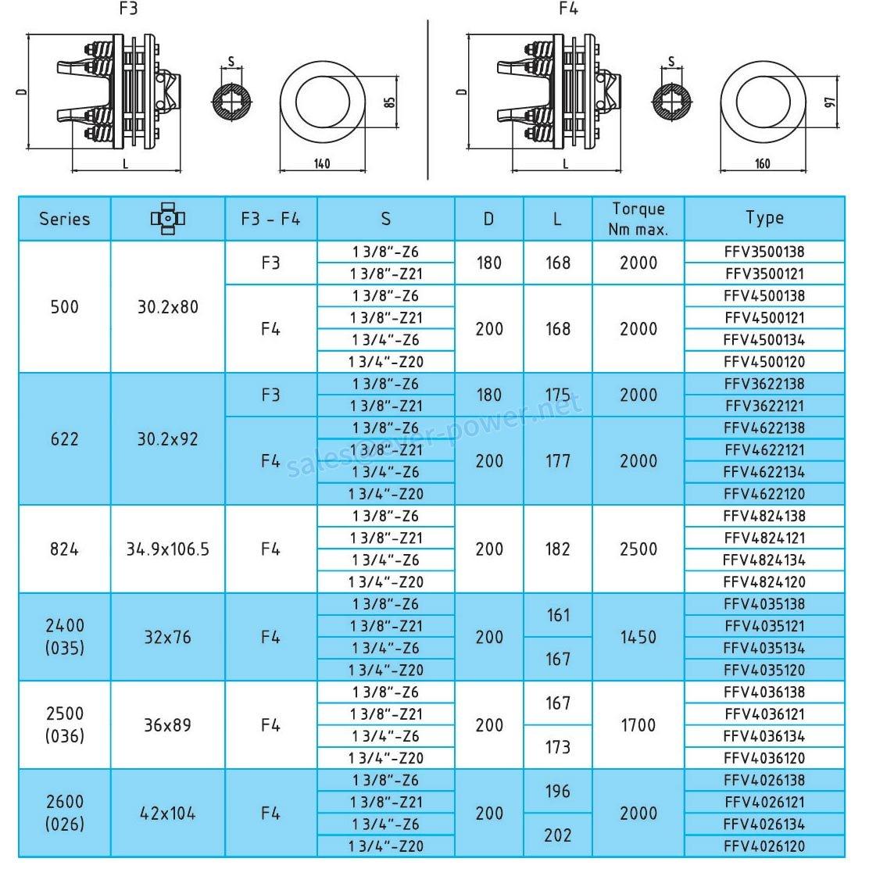 Friction torque limiter FFV3-FFV4 Series for PTO drive shafts
