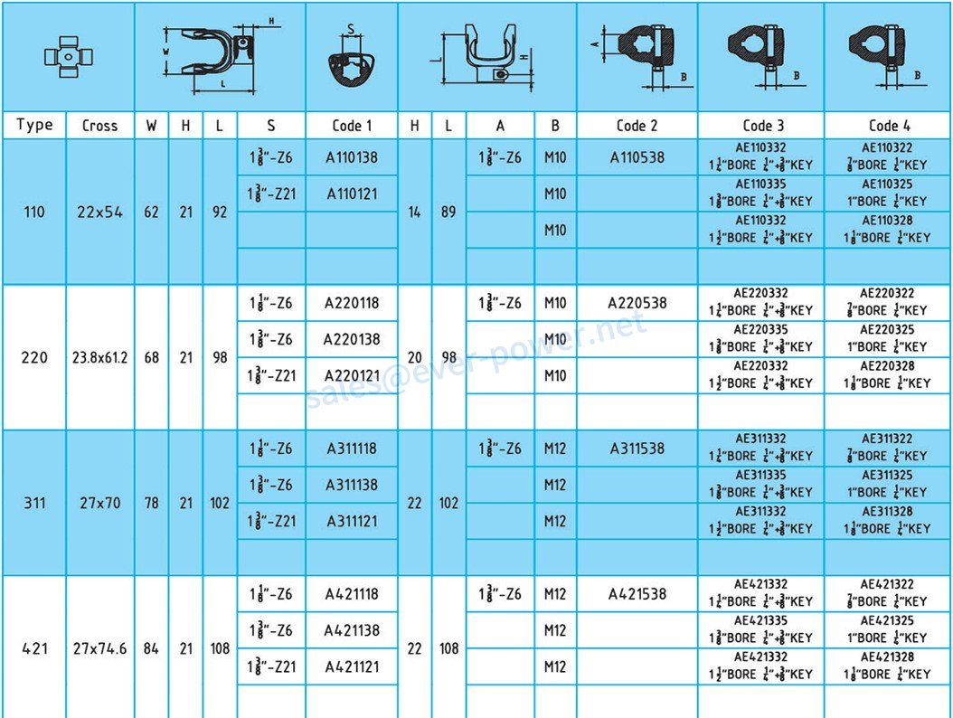 Spare parts for PTO drive shaft