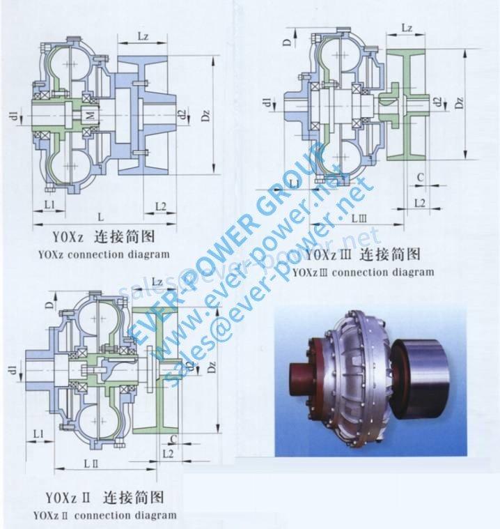 China fluid coupling